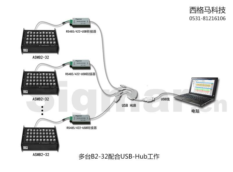 多台B2-32配合USB-Hub工作