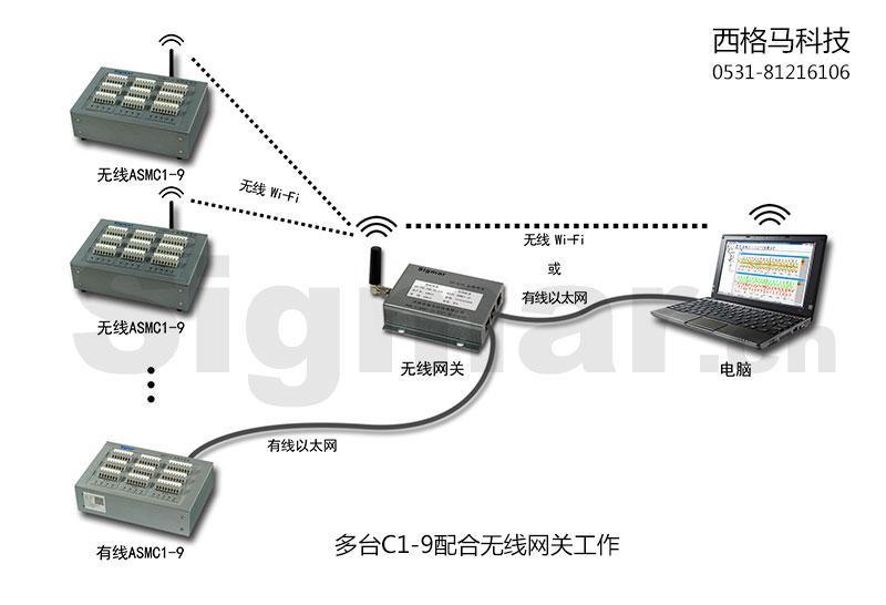 多台C1-9配合无线网关工作